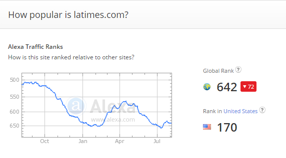 It's worth noting that Alexa Rankings fluctuate a lot.